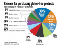 what are your reasons to ditch gluten